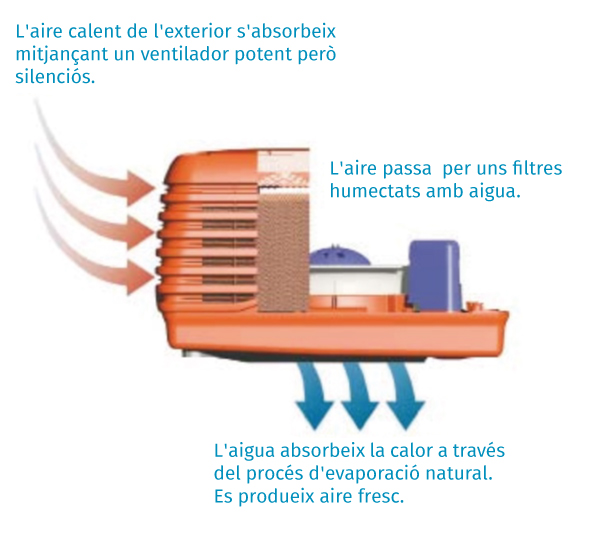 climatizar una nave industrial