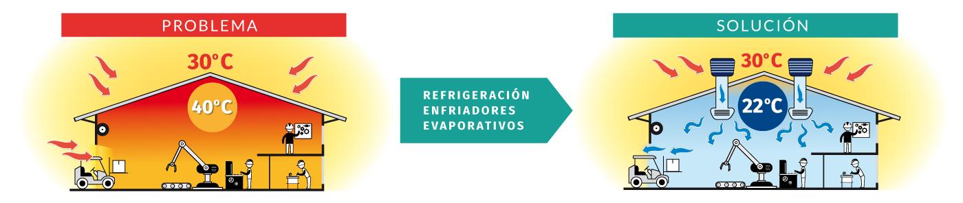 Refrigerar nave industrial Valencia